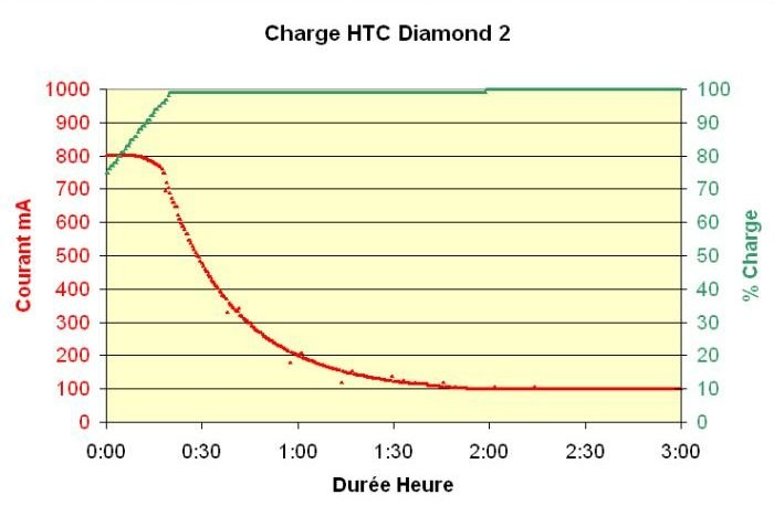chargehtcd21