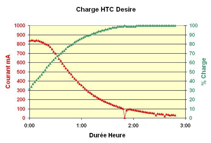 chargehtcdesire