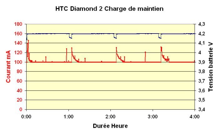 htcdimond2maintien