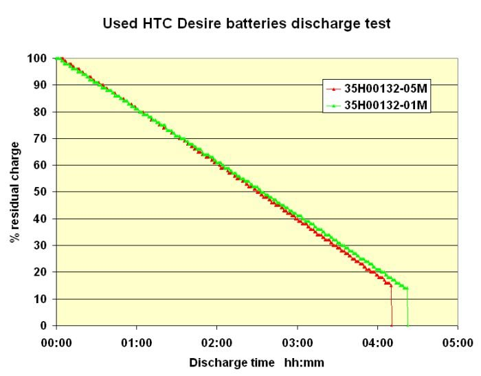 HTC Desire battery shutdown analysis batterieshtcvergb