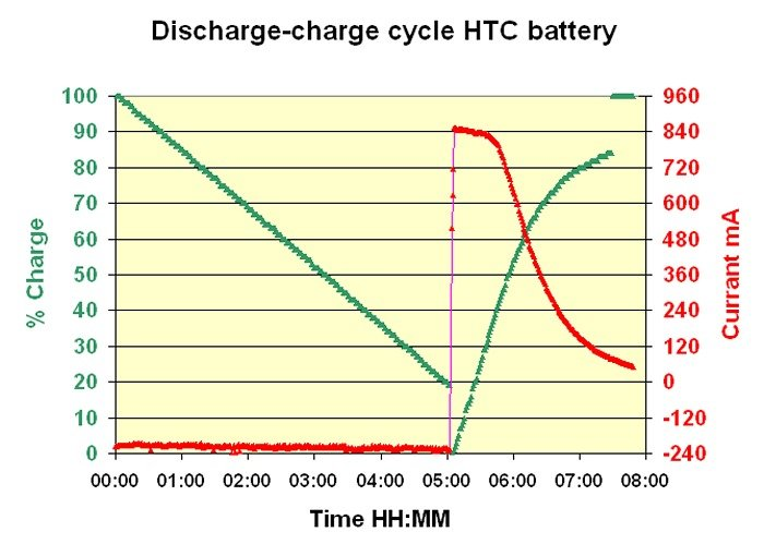 Battery capacity : how to evaluate it dans Technique Dech-Ch-HTC-GB