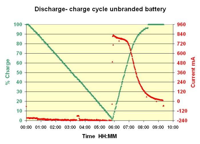 Dech-ch-batta-chine Batterie Li-Ion ; Capacité dans Technique