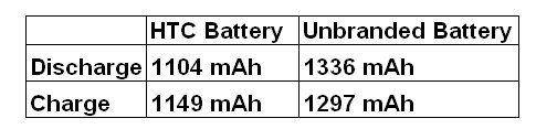 capacite-batt-GB Battery; capacity