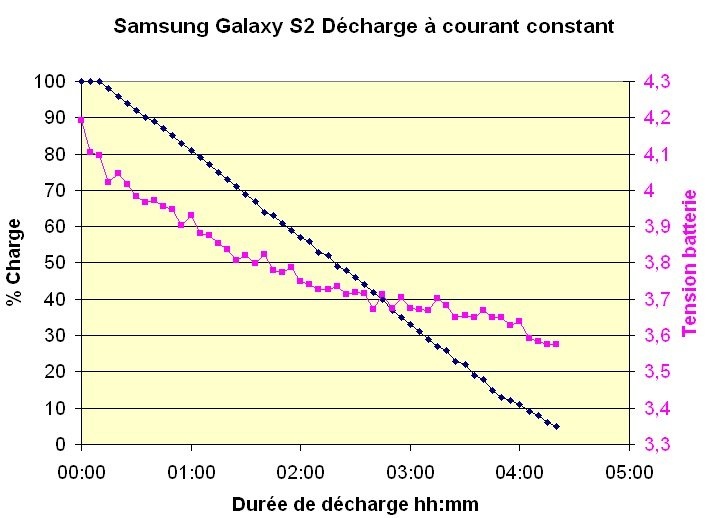 Decharge-galaxy-S2