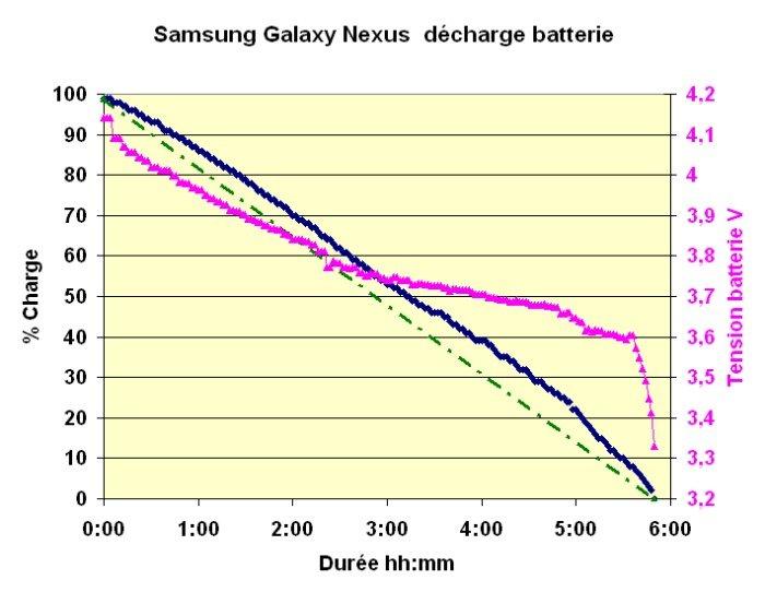 Samsung Galaxy Nexus : quelques observations dans Smartphone SGN-dech-batt