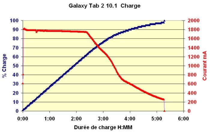 Samsung Galaxy Tab 2 10.1   Tests dans Informatique gt2-charge