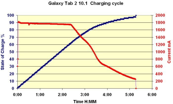 Samsung Galaxy Tab 2 10.1  Tests sgt2-charging-cycle