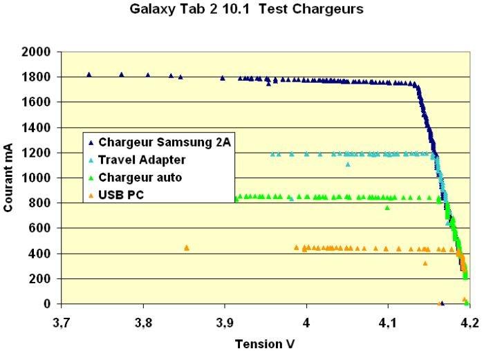 sgt2-test-chargeurs dans Tablette