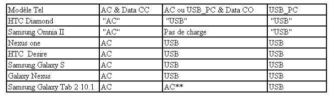 Charger sa tablette: Avec quels chargeurs? dans Smartphone tableau-tel-chargeur