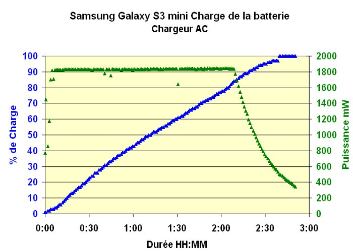 Galaxy S3 mini : tests dans Ecran g-s-3-mini-charge-ac