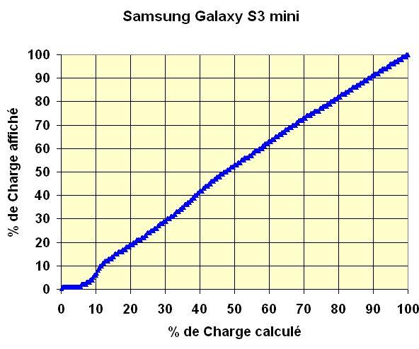 g-s-3-mini-comparaison-charge-calcule-affichee dans Technique