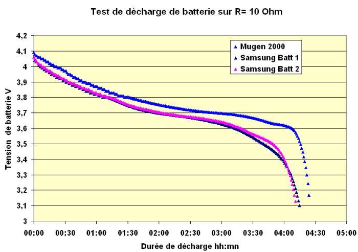 comparaison-capacite-samsung-1-1-2-et-mugen