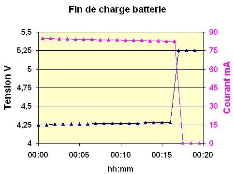 fin-de-charge-batterie1