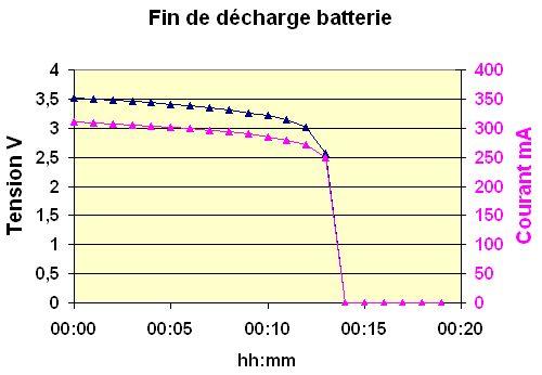 fin-de-decharge-batterie