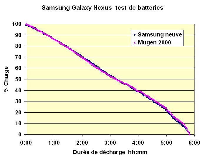 compararison-sam-mug-neuves-sur-gps Batterie Li-Ion ; Capacité dans Technique