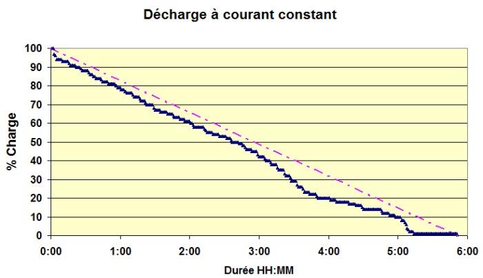 Décharge à courant constant