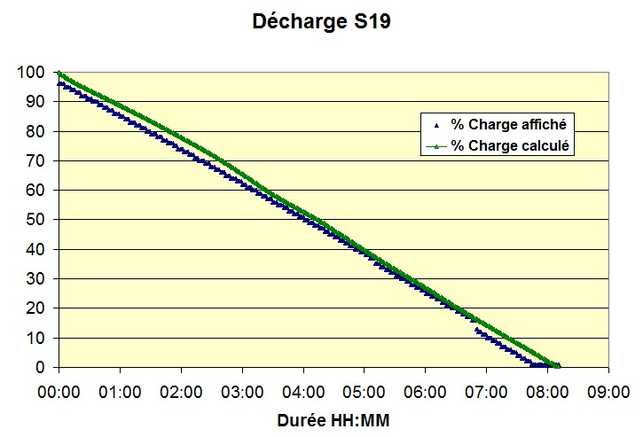 Décharge S19