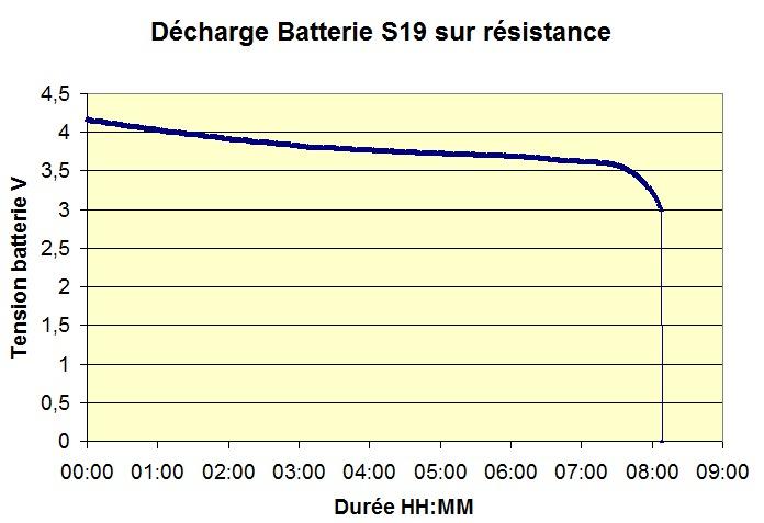 Tension décharge batterie sur résistance
