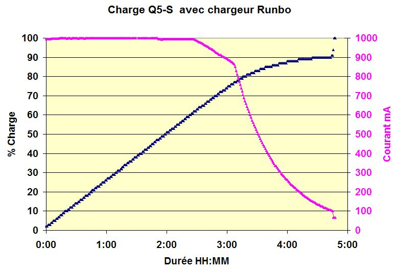 Charge Q5 Chargeur Runbo