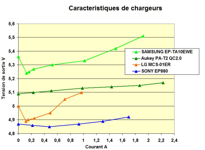 Caracteristiques chargeurs a