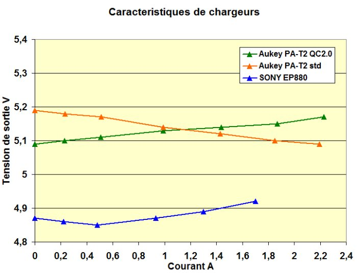 Caracteristiques chargeurs Aukey Sony
