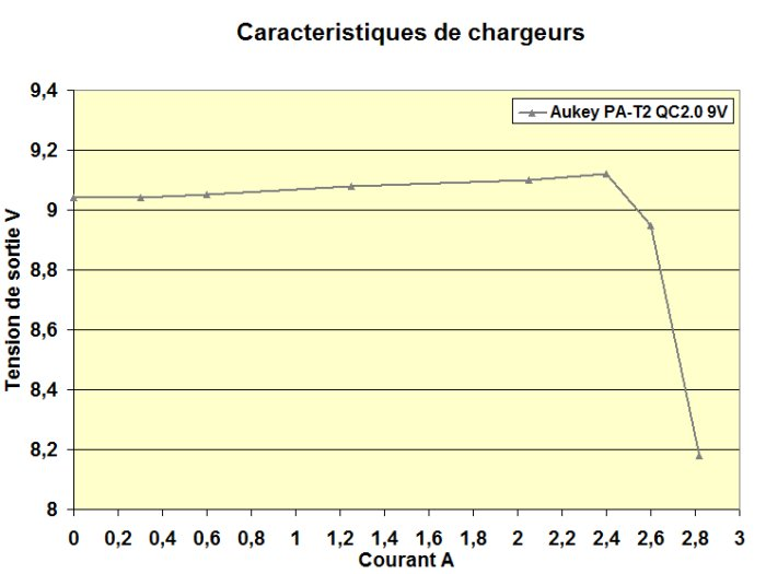 Caracteristiques chargeursAukey 9V
