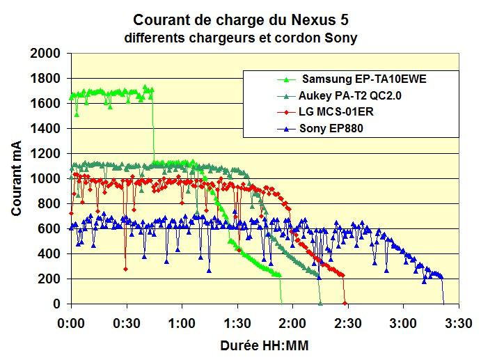 Charge Nexus  fonction du chargeur