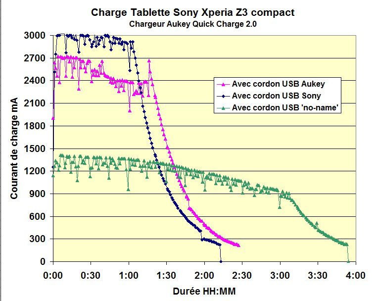 Tablette Sony test cordons