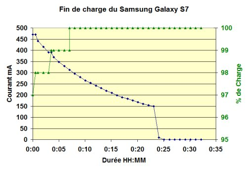 Fin de charge Galaxy S7