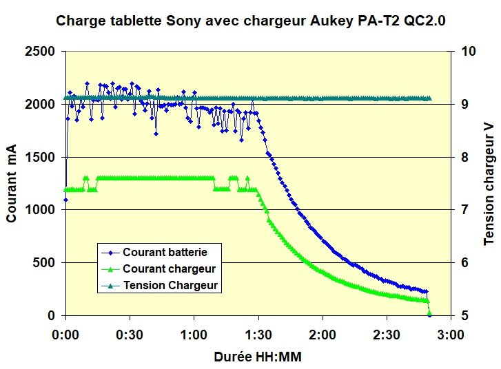 Charge QC2
