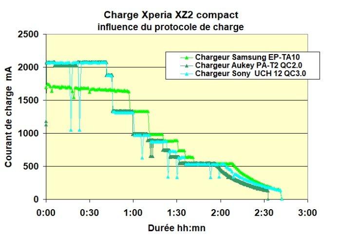 Charge Xperia 1 2 3
