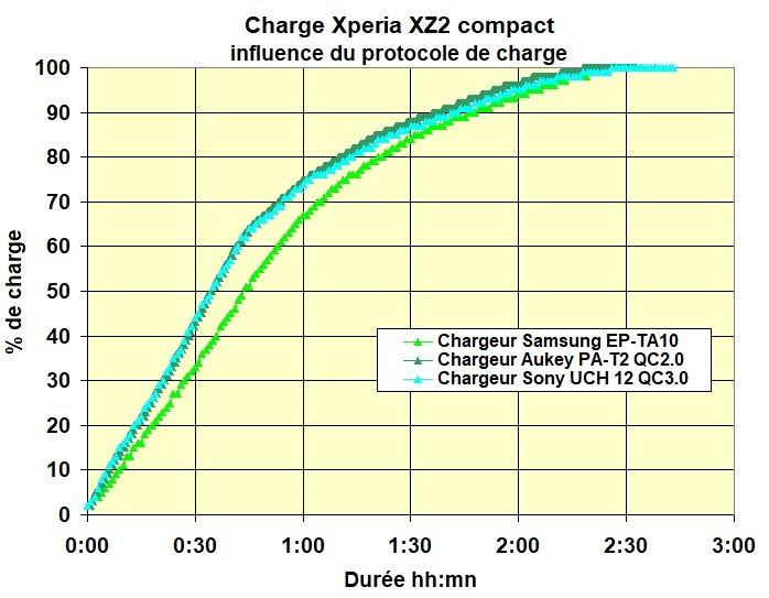 % charge  Xperia