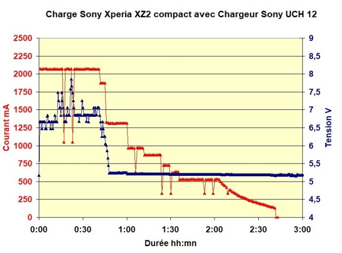 Charge XZ2 avec chargeur UCH 12