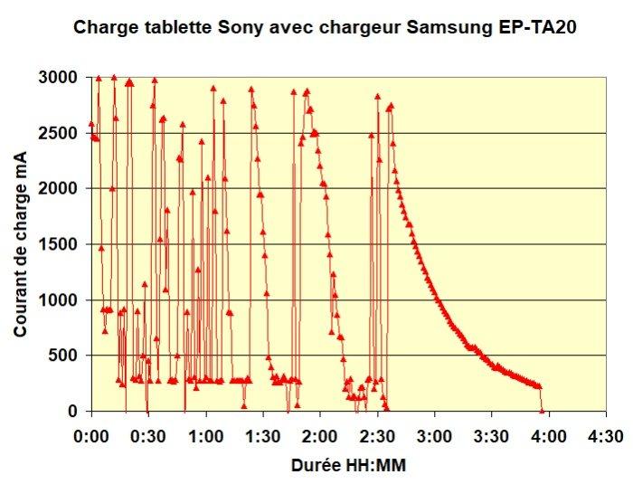 Compatibilité charge rapide