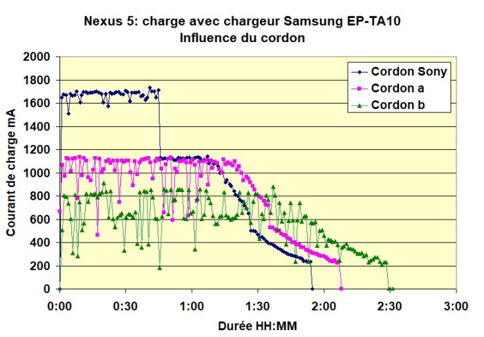 Nexus 5 charge  cordon