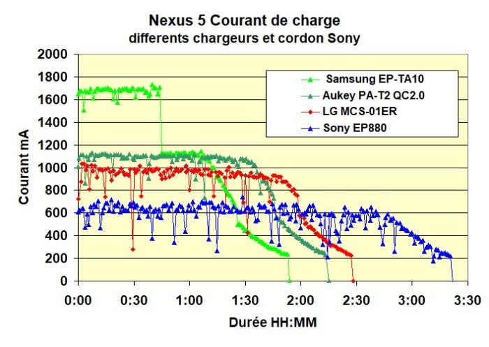 Nexus 5 Chargeurs