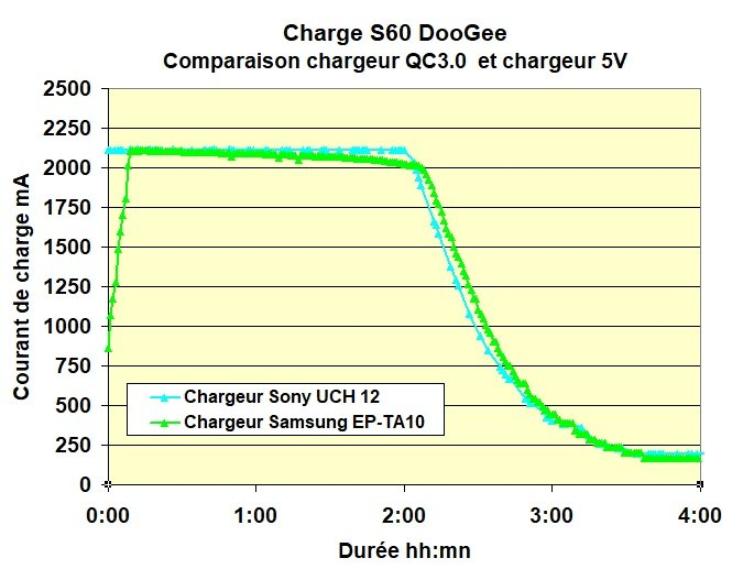 S60 charge