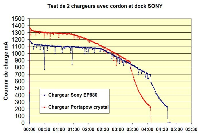 Charge tablette Sony