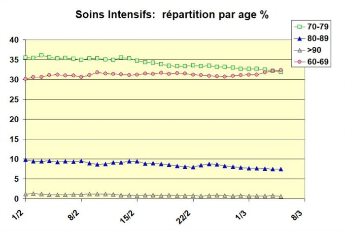 Soins Int repartition age